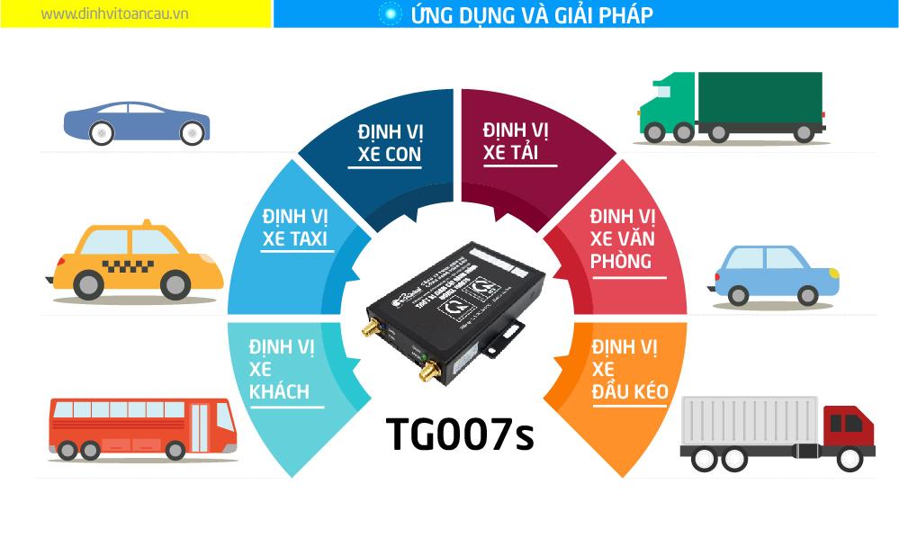 Ứng dụng thực tiễn khi lắp thiết bị giám sát hành trình TG007S